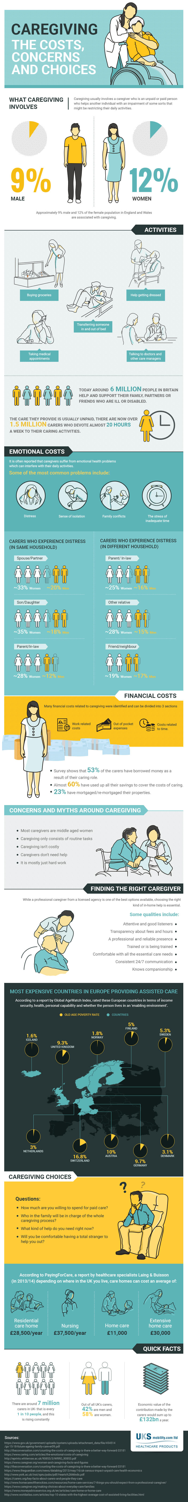 Caregiving costs, concerns and choices